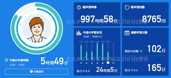 スタディサプリ英語学習1000時間