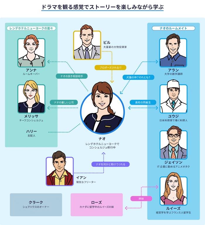 新日常英会話のストーリー関係図